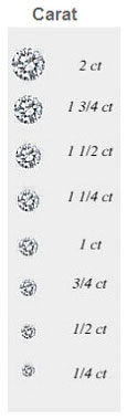 Diamond carat weight