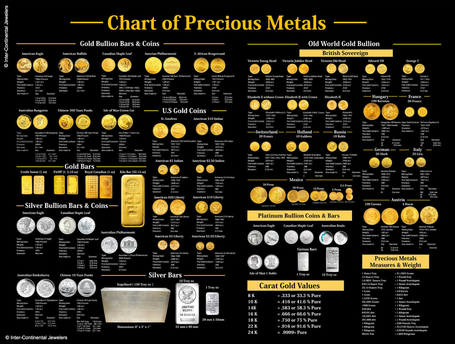 Best Metals for Rings