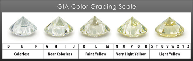 GIA diamond color grading scale.