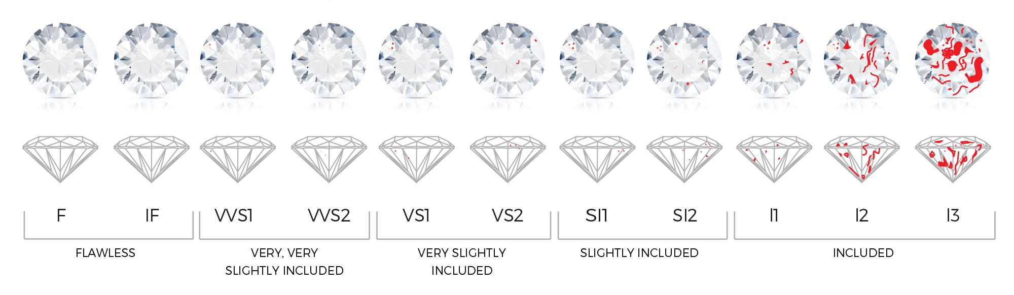 diamond clarity graded