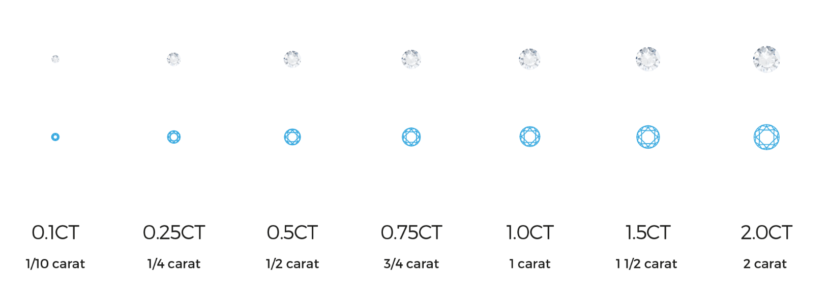 Carat weight and physical dimensions