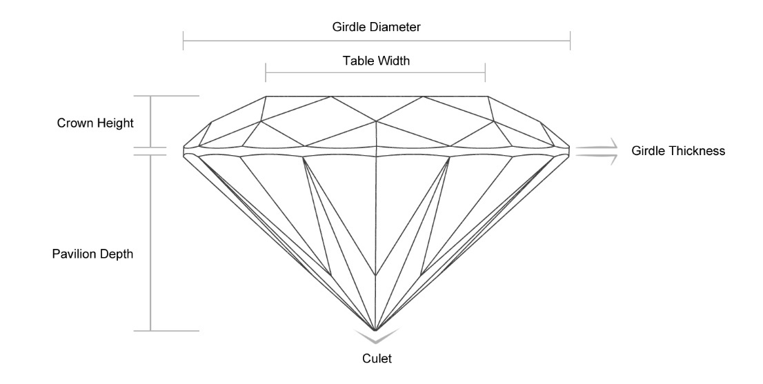 Main Components of a Diamond